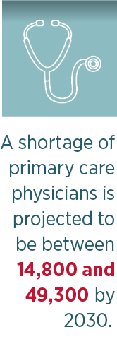 Primary Care Physicians Shortage