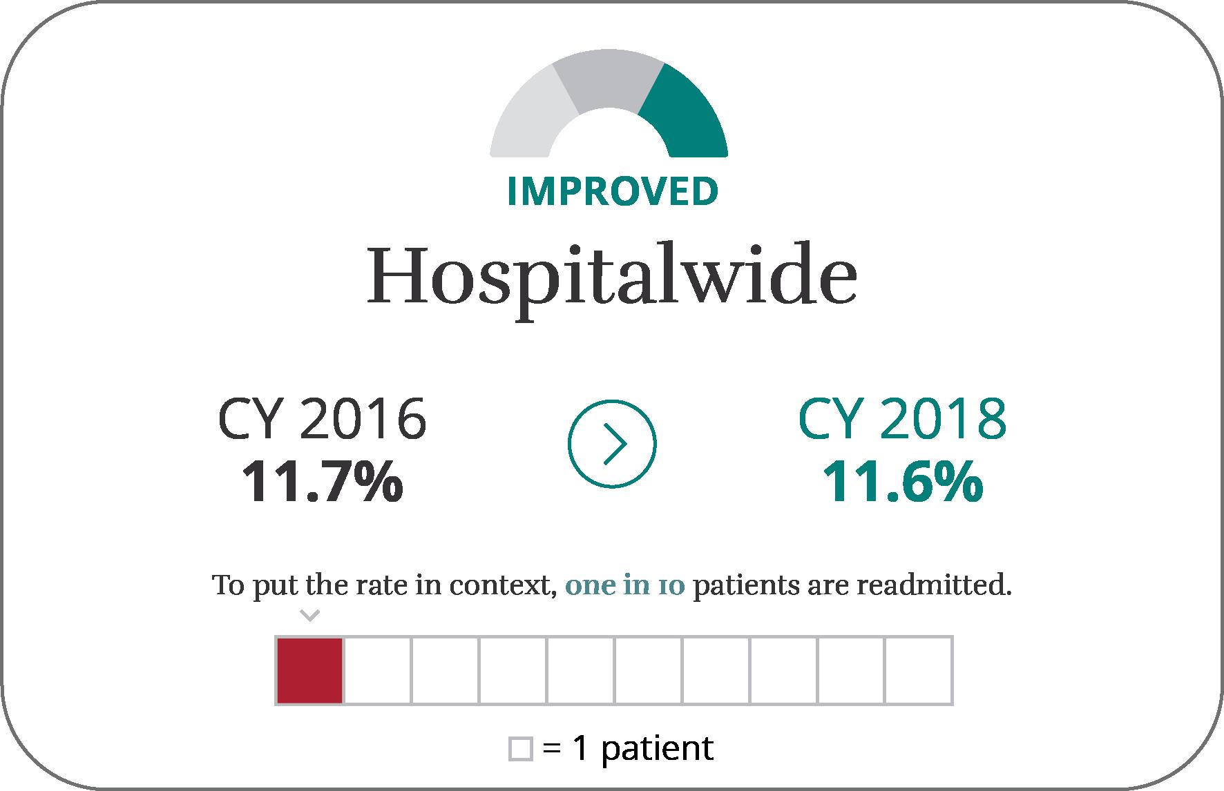 Hospitalwide Dashboard