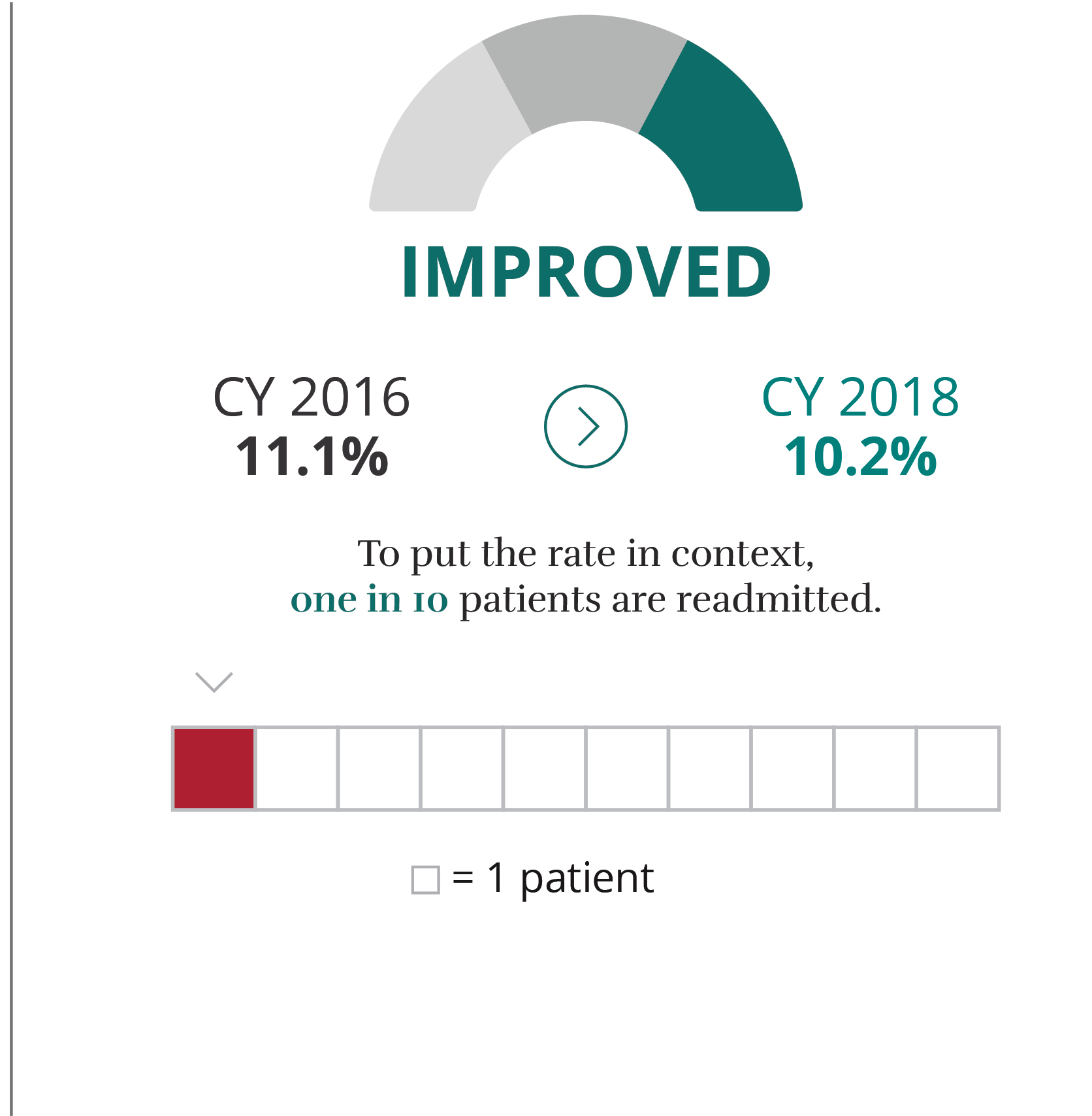 CABG Dashboard