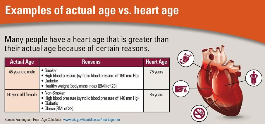 Heart Age