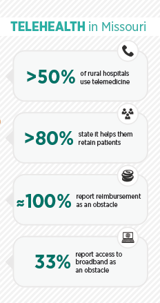 Telemedicine in Missouri